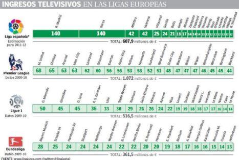 ingresos-televisivos-ligas